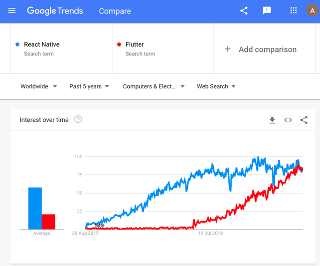Google Trends comparison 1